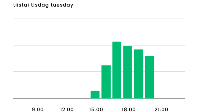 Bar Chart (2)