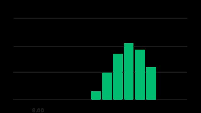 Bar Chart (3)