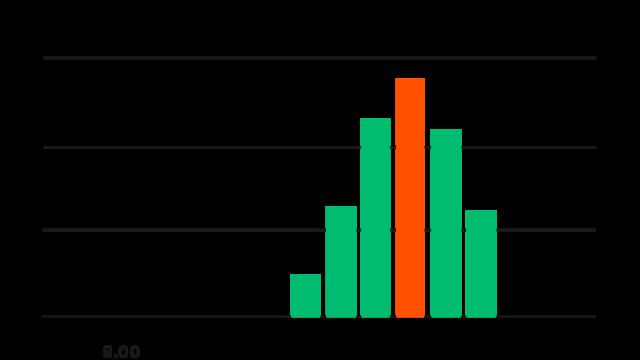 Bar Chart (4)