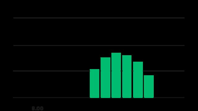 Bar Chart (5)