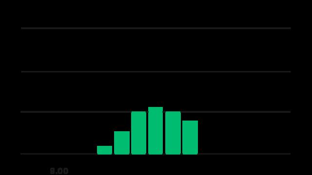 Bar Chart (7)